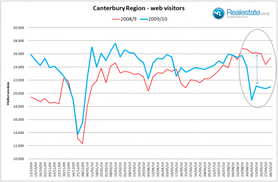 Canterbury region website visitor stats 2009 and 2010