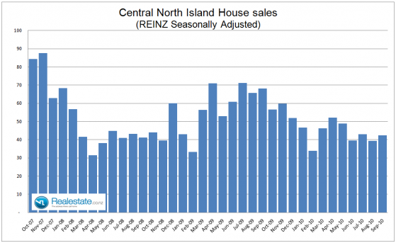 Central North Island seasonally adjusted sales - September 2010