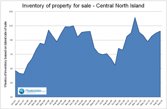 Central_North_Island_inventory_of_unsold_houses_-_Sep_2010
