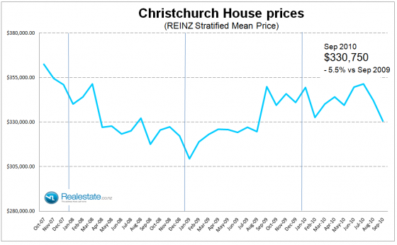 Christchurch stratified mean house price - Sep 2010