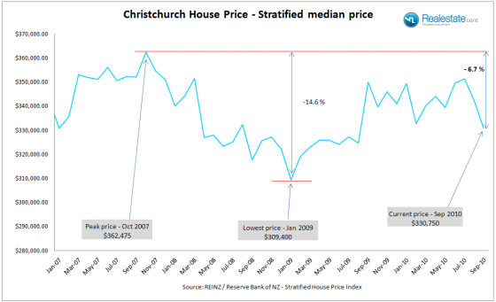 Christchurch_strat_price_Sep_2010