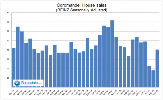 Coromandel seasonally adjusted property sales - Sep 2010