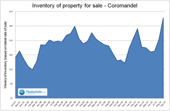 Coromandel_inventory_of_unsold_properties_-_Sep_2010