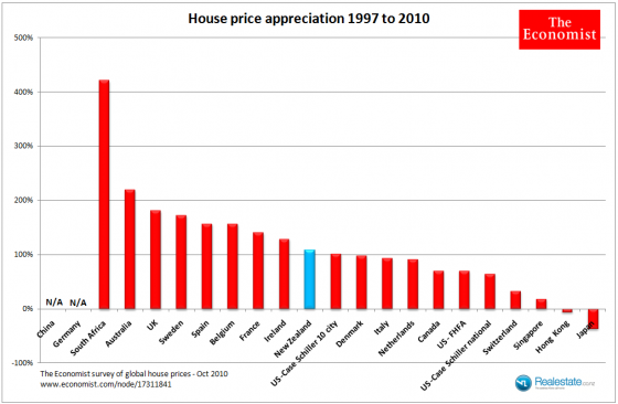 Economist global house price analysis Oct 2010 - 97 to 2010 appreciation