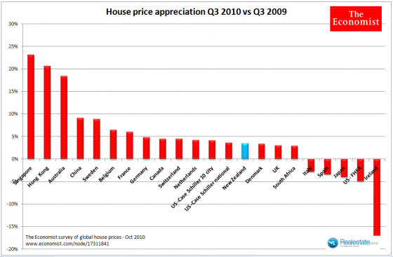 Economist global house price analysis Oct 2010 - Q3 py