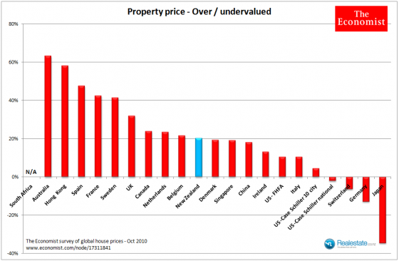Economist global house price analysis Oct 2010 - over under priced