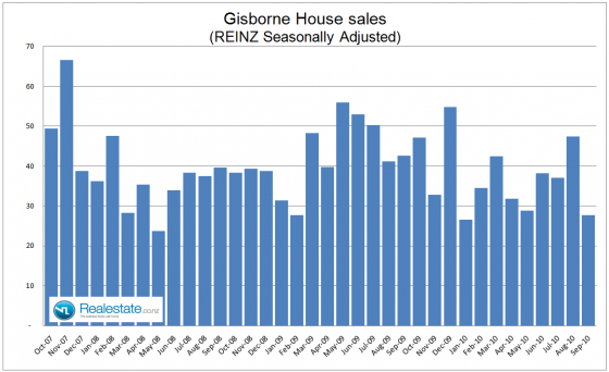 Gisborne seasonally adjuested property sales - Sep 2010