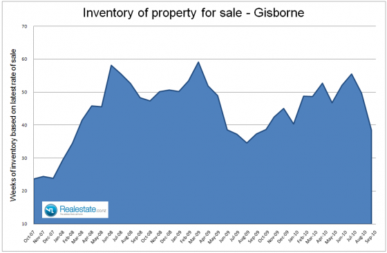 Gisborne_inventory_of_unsold_homes_-_Sep_2010