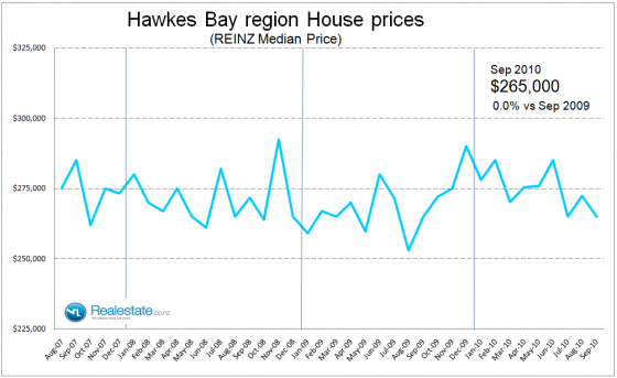 Hawkes Bay median house price - Sep 2010