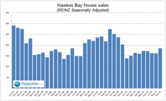 Hawkes Bay seasonally adjusted property sales - Sep 2010