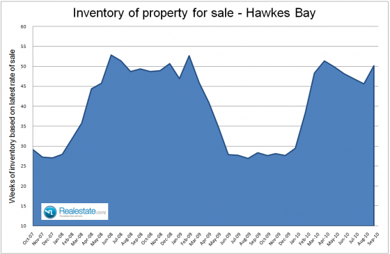 Hawkes_Bay_inventory_of_unsold_houses_-_Sep_2010