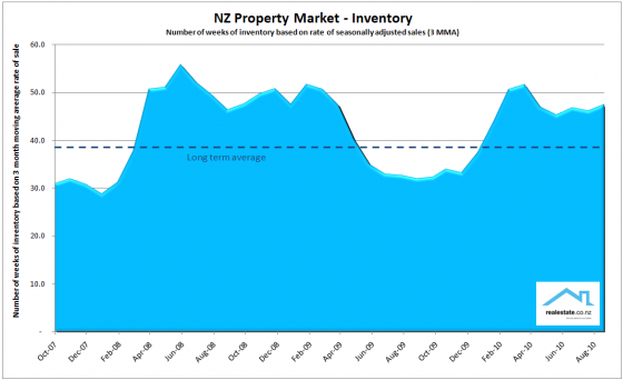 Inventory_chart_Sep_2010