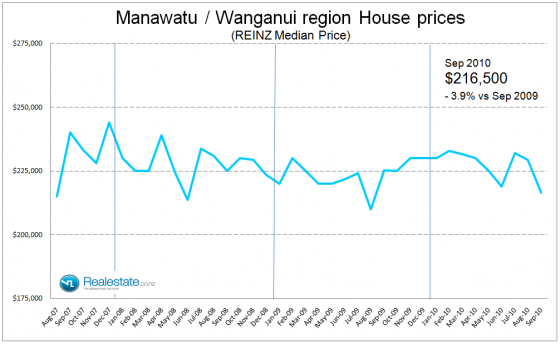 Manawatu Wanganui media house price - Sep 2010