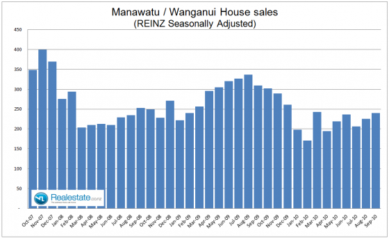 Manawatu Wanganui seasonally adjusted property sales - Sep 2010