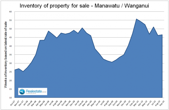 Manawatu_Wanganui_inventory__of_unsold_houses_-_Sep_2010