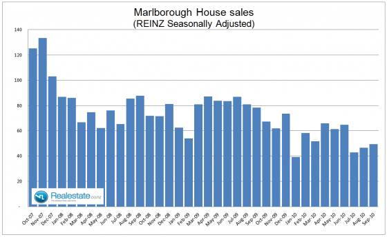 Marlborough seasonally adjusted property sales - Sep 2010