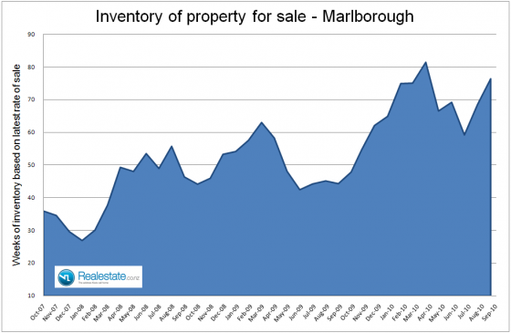 Marlborough_inventory_of_unsold_homes_-_Sep_2010