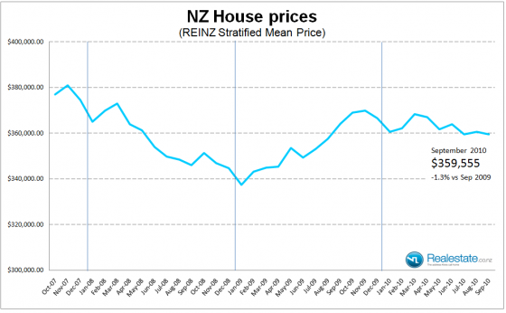 NZ Stratified house price - Sep 2010