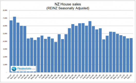 NZ property sales - october 2010