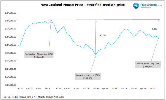 NZ_Strat_price_Sep_2010