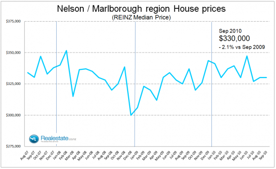 Nelson Marlborough median house price - Sep 2010