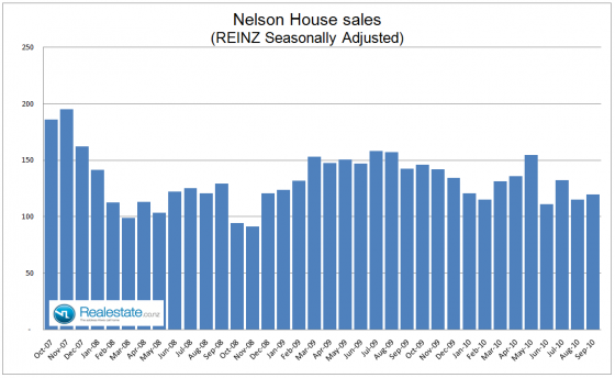 Nelson seasonally adjusted property sales - Sep 2010