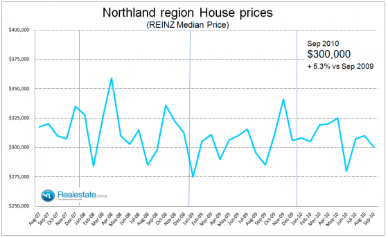 Northland median house prices - Sep 2010