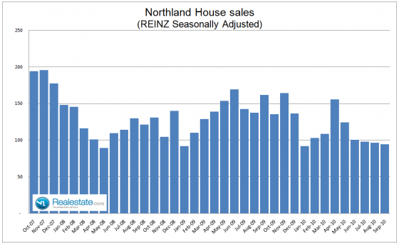 Northland seasonally adjusted property sales - Sep 2010