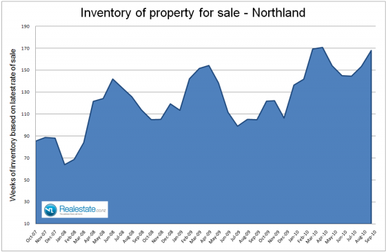 Northland_inventory_of_unsold_homes_-_Sep_2010