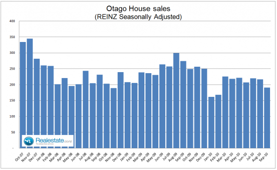 Otago seasonally adjusted property sales - Sep 2010