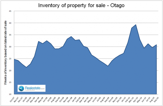Otago_inventory_of_unsold_homes_-_Sep_2010