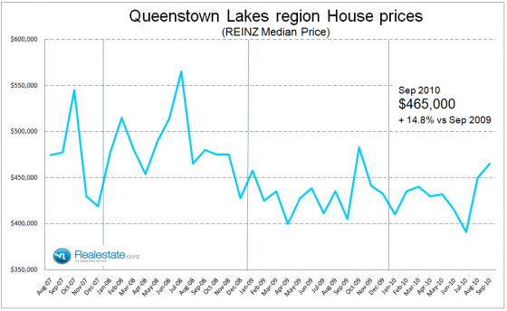 Queenstown Lakes region median house price - Sep 2010