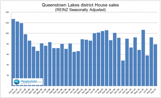 Queenstown lakes Central Otago seasonally adjusted property sales - Sep 2010