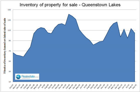 Queenstown_lakes_inventory_of_unsold_homes_-_Sep_2010