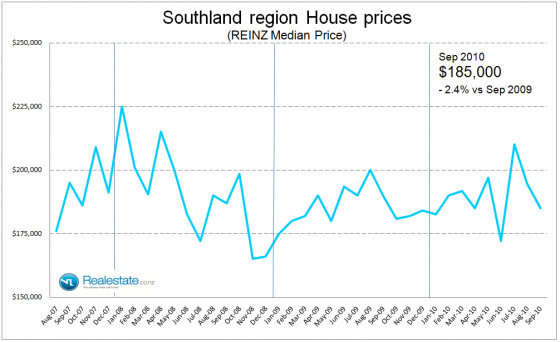 Southland median house price- Sep 2010