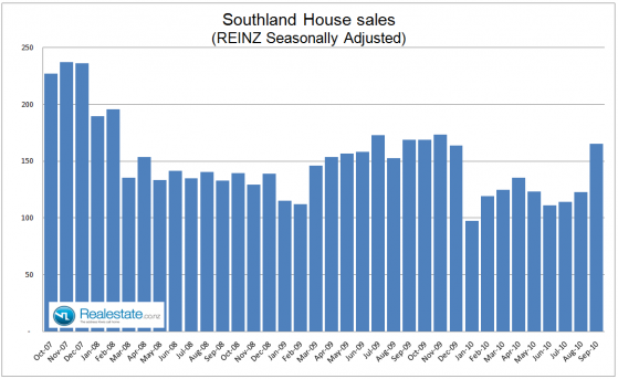 Southland seasonally adjusted property sales - Sep 2010