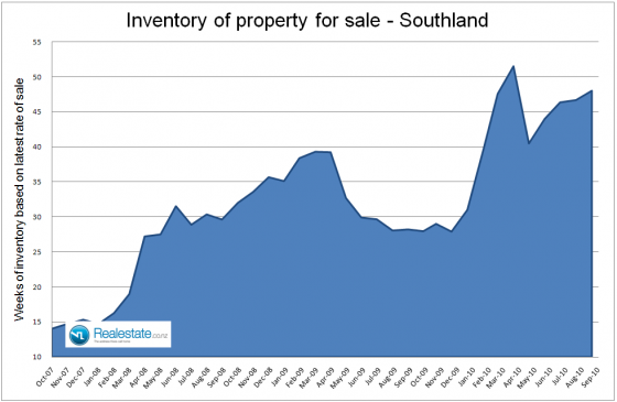 Southland_inventory_of_unsold_homes_-_Sep_2010
