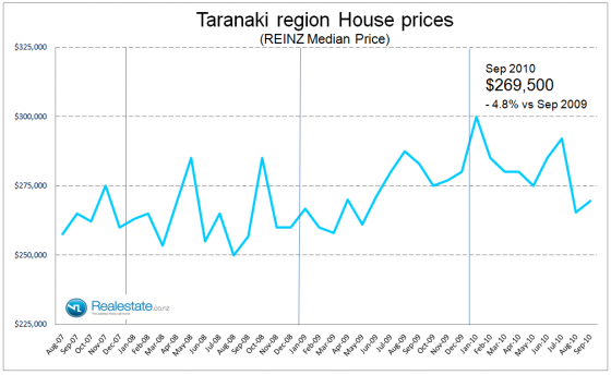 Taranaki property prices - Sep 2010
