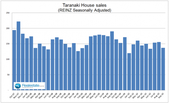 Taranaki seasonally adjusted property sales - Sep 2010