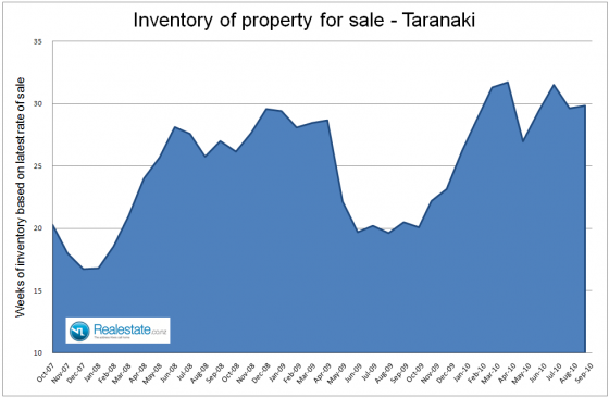 Taranaki_inventory_of_unsold_homes_-_Sep_2010