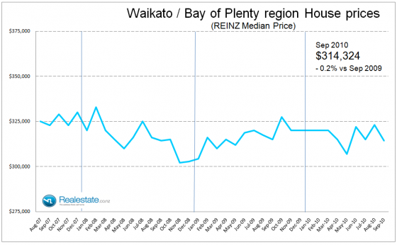 Waikato_BOP_median_house_price_Sep_2010
