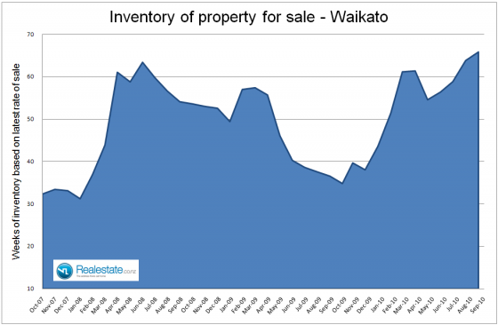 Waikato_inventory_of_unsold_houses_Sep_2010