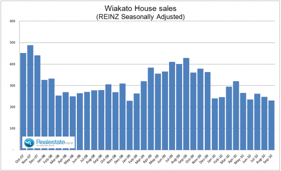 Waikato_seasonally_adjusted_sales_Sep_2010