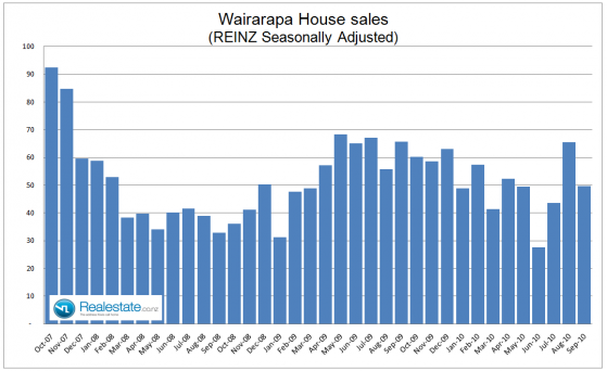 Wairarapa seasonally adjusted property sales - Sep 2010