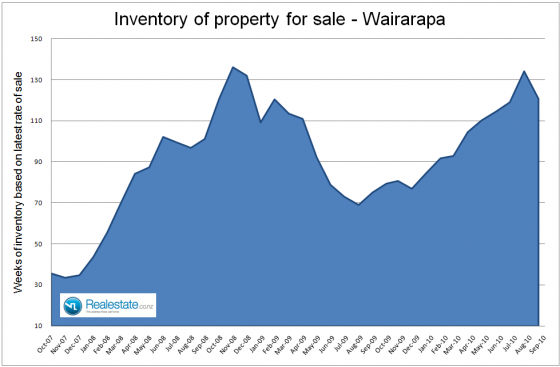 Wairarapa_inventory_of_unsold_houses_-_Sep_2010