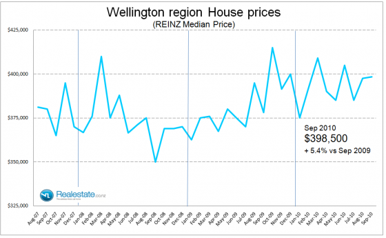 Wellington region median house price - Sep 2010