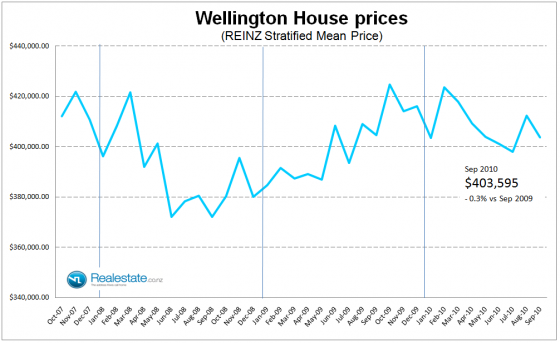 Wellington stratified mean house price - Sep 2010