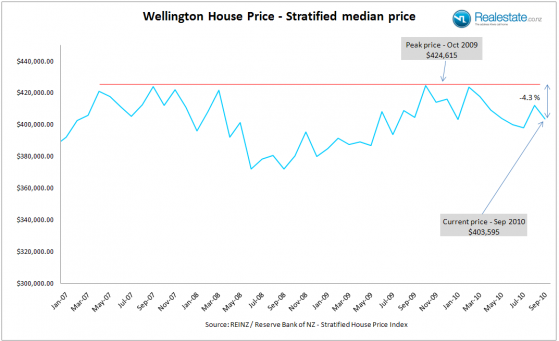Wellington_Strat_price_Sep_2010
