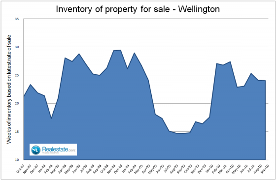 Wellington_inventory_of_unsold_homes_-_Sep_2010