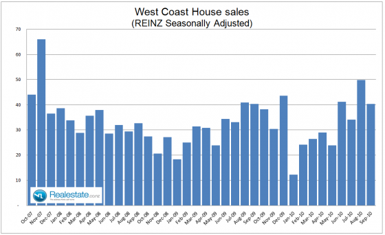 West Coast seasonally adjusted property sales - Sep 2010